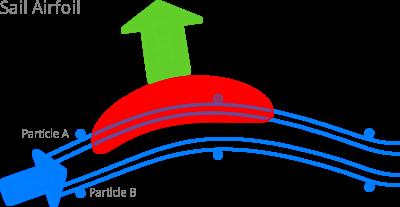 sail-airfoil