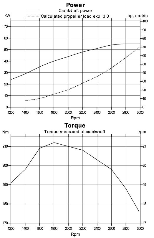 Marine engine fuel consumption curve marine free engine for Outboard motor fuel consumption chart
